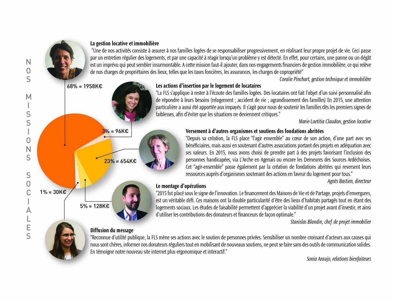 Missions sociales-FLS2015
